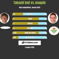 Takashi Inui vs Joaquin h2h player stats