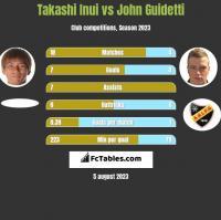 Takashi Inui vs John Guidetti h2h player stats