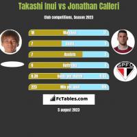 Takashi Inui vs Jonathan Calleri h2h player stats