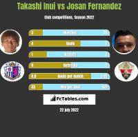 Takashi Inui vs Josan Fernandez h2h player stats