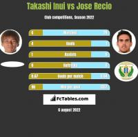 Takashi Inui vs Jose Recio h2h player stats