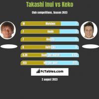 Takashi Inui vs Keko h2h player stats
