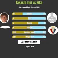 Takashi Inui vs Kike h2h player stats