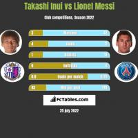 Takashi Inui vs Lionel Messi h2h player stats