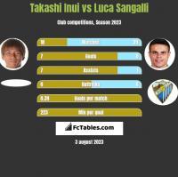 Takashi Inui vs Luca Sangalli h2h player stats