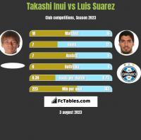 Takashi Inui vs Luis Suarez h2h player stats