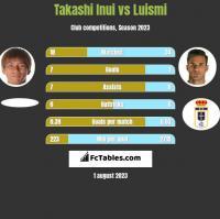 Takashi Inui vs Luismi h2h player stats