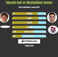 Takashi Inui vs Maximiliano Gomez h2h player stats