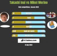 Takashi Inui vs Mikel Merino h2h player stats