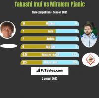 Takashi Inui vs Miralem Pjanic h2h player stats