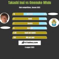 Takashi Inui vs Omenuke Mfulu h2h player stats