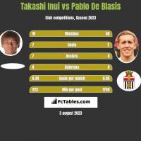 Takashi Inui vs Pablo De Blasis h2h player stats
