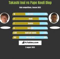 Takashi Inui vs Pape Kouli Diop h2h player stats
