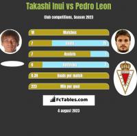 Takashi Inui vs Pedro Leon h2h player stats