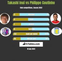 Takashi Inui vs Philippe Coutinho h2h player stats