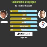 Takashi Inui vs Quique h2h player stats