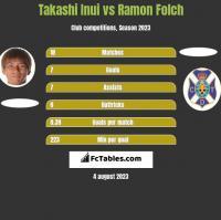 Takashi Inui vs Ramon Folch h2h player stats