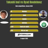 Takashi Inui vs Ryad Boudebouz h2h player stats