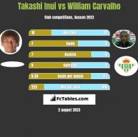 Takashi Inui vs William Carvalho h2h player stats