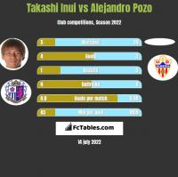 Takashi Inui vs Alejandro Pozo h2h player stats