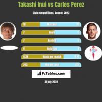 Takashi Inui vs Carles Perez h2h player stats