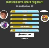 Takashi Inui vs Ricard Puig Marti h2h player stats