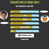 Takashi Inui vs Hugo Duro h2h player stats