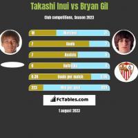 Takashi Inui vs Bryan Gil h2h player stats