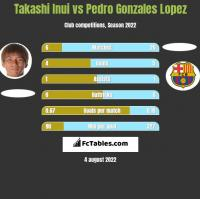 Takashi Inui vs Pedro Gonzales Lopez h2h player stats