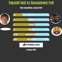 Takashi Inui vs Anssumane Fati h2h player stats