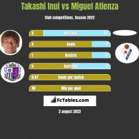 Takashi Inui vs Miguel Atienza h2h player stats