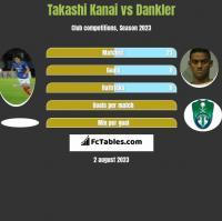 Takashi Kanai vs Dankler h2h player stats