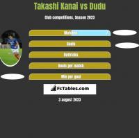 Takashi Kanai vs Dudu h2h player stats