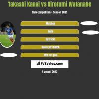 Takashi Kanai vs Hirofumi Watanabe h2h player stats