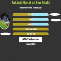 Takashi Kanai vs Leo Osaki h2h player stats