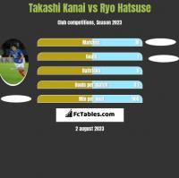 Takashi Kanai vs Ryo Hatsuse h2h player stats