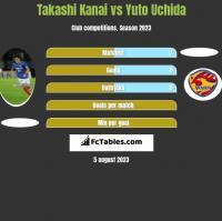 Takashi Kanai vs Yuto Uchida h2h player stats