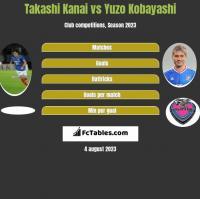 Takashi Kanai vs Yuzo Kobayashi h2h player stats