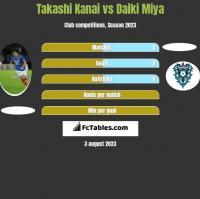 Takashi Kanai vs Daiki Miya h2h player stats