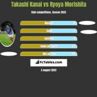 Takashi Kanai vs Ryoya Morishita h2h player stats