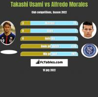 Takashi Usami vs Alfredo Morales h2h player stats