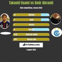 Takashi Usami vs Amir Abrashi h2h player stats