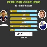 Takashi Usami vs Caleb Stanko h2h player stats