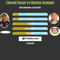 Takashi Usami vs Charles Aranguiz h2h player stats