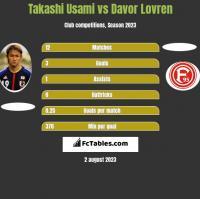 Takashi Usami vs Davor Lovren h2h player stats