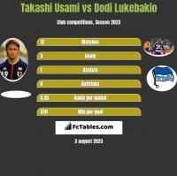 Takashi Usami vs Dodi Lukebakio h2h player stats