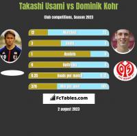 Takashi Usami vs Dominik Kohr h2h player stats