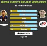 Takashi Usami vs Gian-Luca Waldschmidt h2h player stats