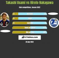 Takashi Usami vs Hiroto Nakagawa h2h player stats