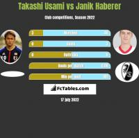 Takashi Usami vs Janik Haberer h2h player stats